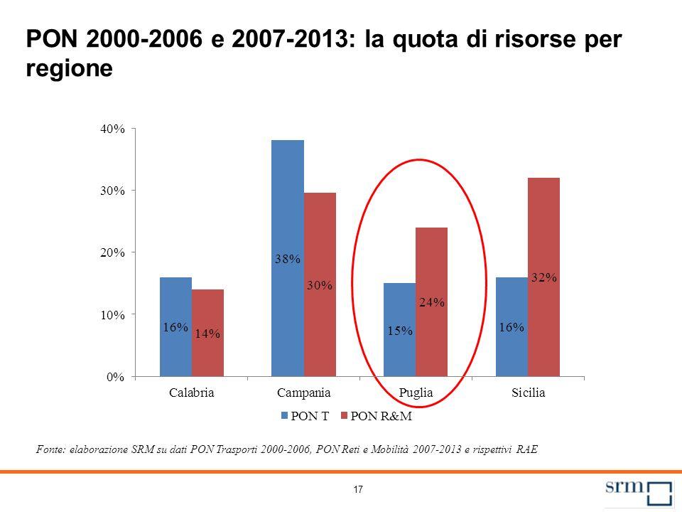 PON 2000-2006 e 2007-2013: lo stato d'avanzamento