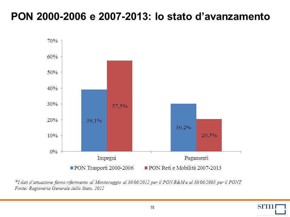 POR 2000-2006 e 2007-2013*: le risorse assegnate al settore trasporti