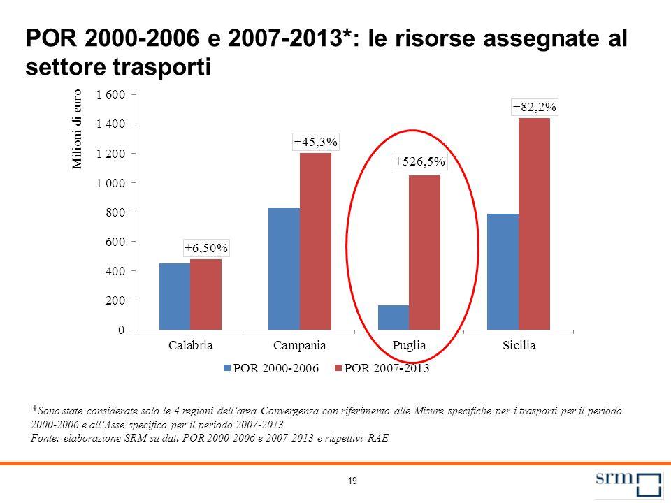 POR Puglia 2007-2013: lo stato d'avanzamento