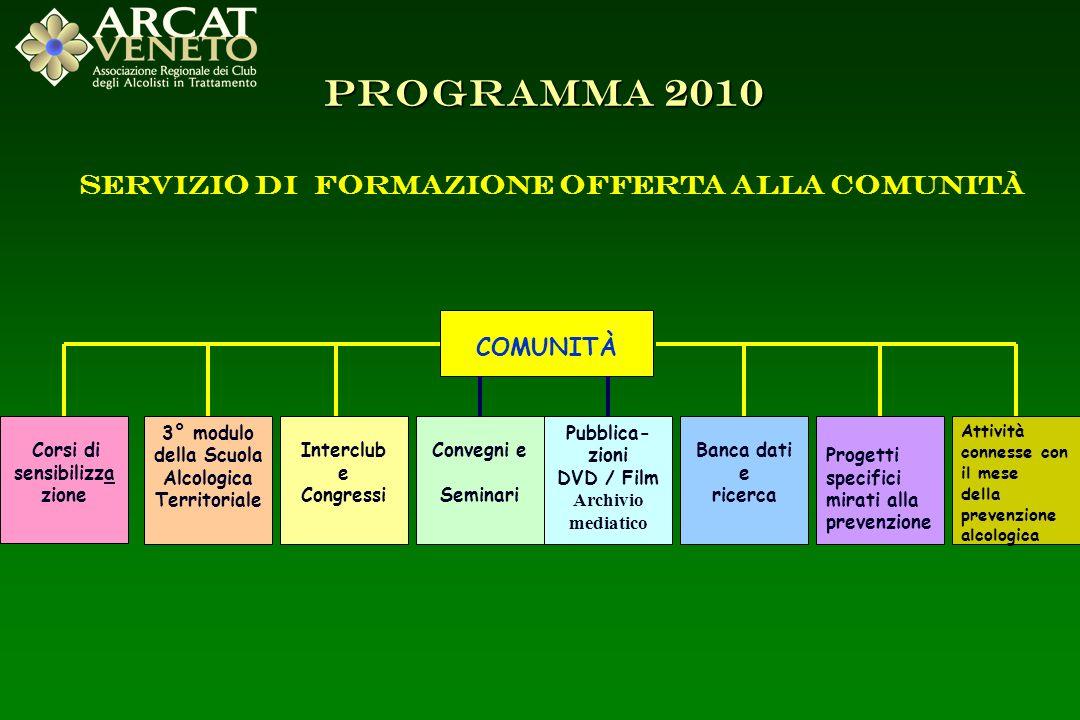 PROGRAMMA 2010 Servizio di formazione offerta alla Comunità COMUNITÀ