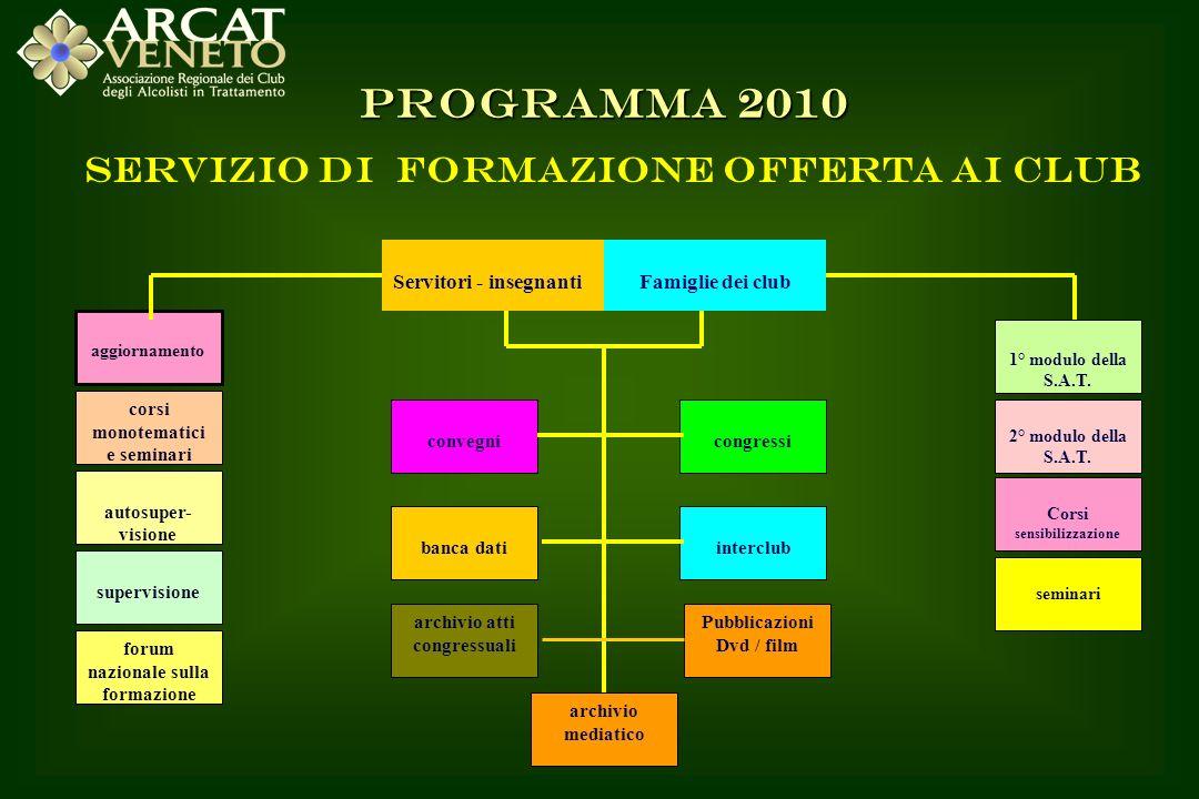 PROGRAMMA 2010 Servizio di formazione offerta ai Club