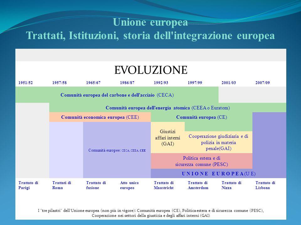 Unione europea Trattati, Istituzioni, storia dell integrazione europea