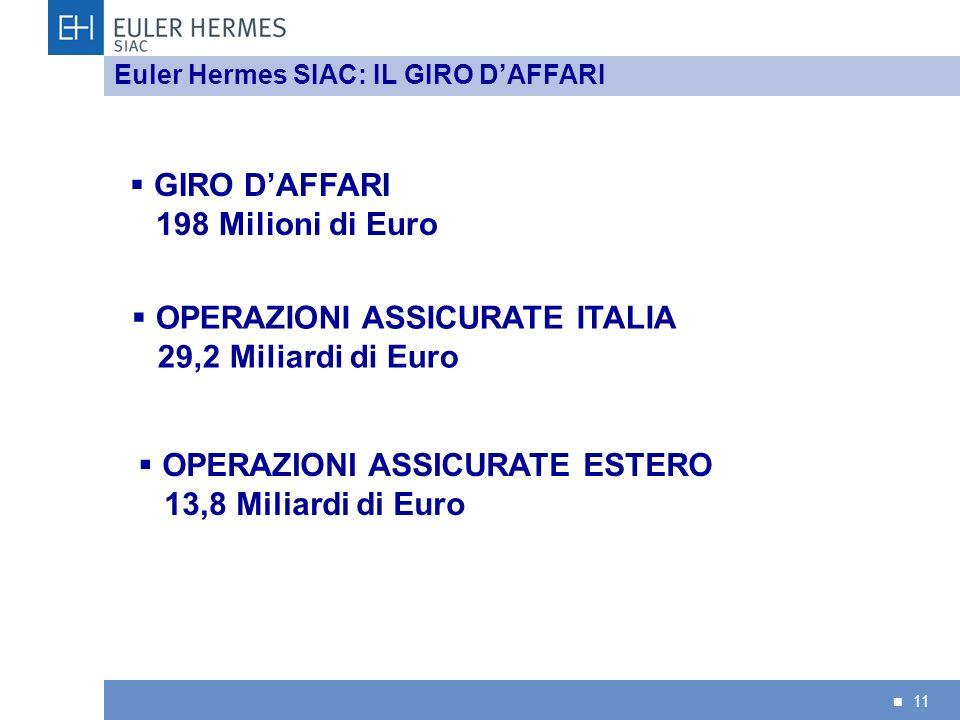 OPERAZIONI ASSICURATE ITALIA 29,2 Miliardi di Euro