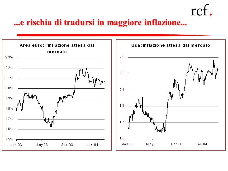 ...e rischia di tradursi in maggiore inflazione...