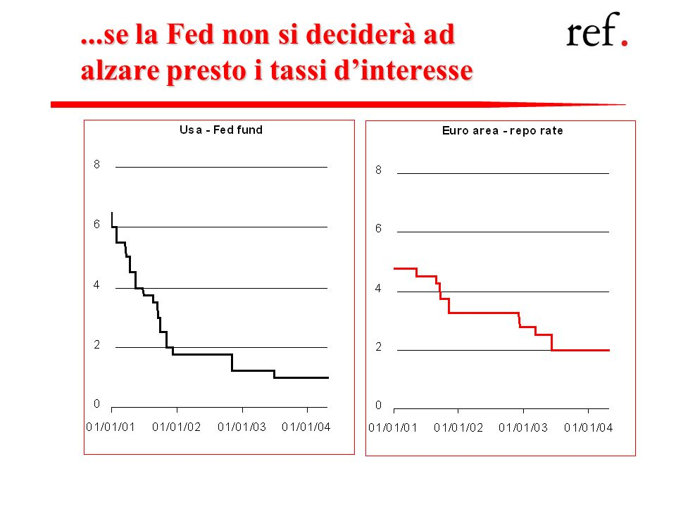...se la Fed non si deciderà ad alzare presto i tassi d'interesse