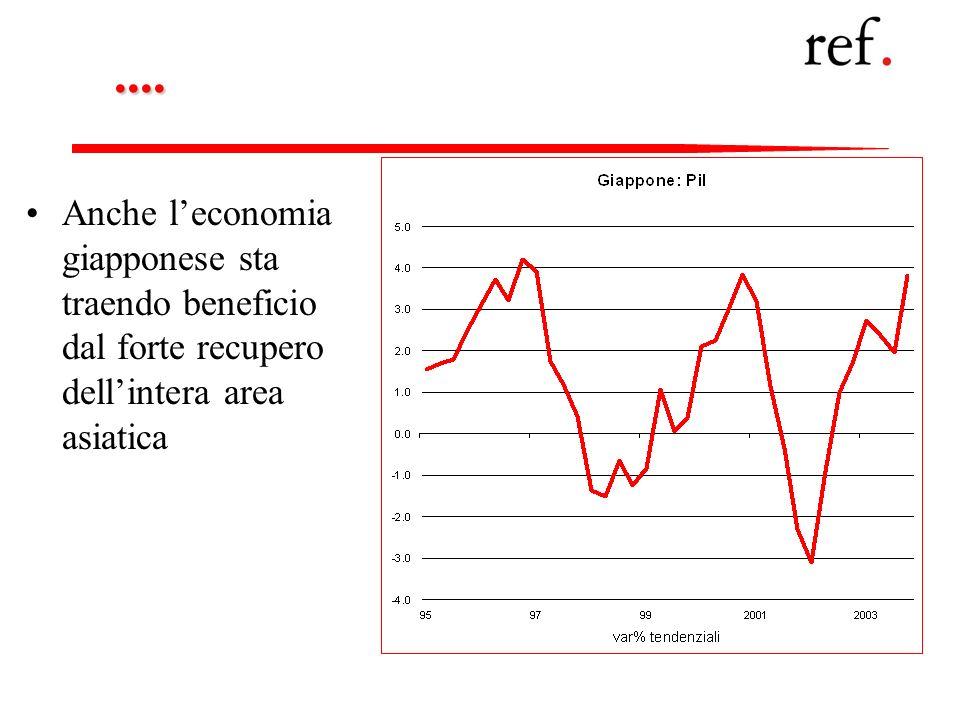....Anche l'economia giapponese sta traendo beneficio dal forte recupero dell'intera area asiatica.