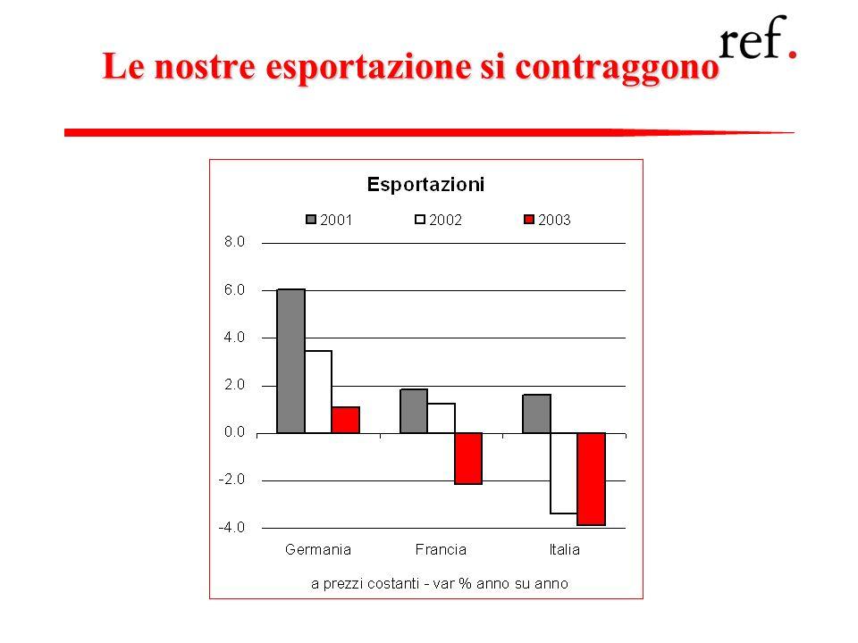Le nostre esportazione si contraggono