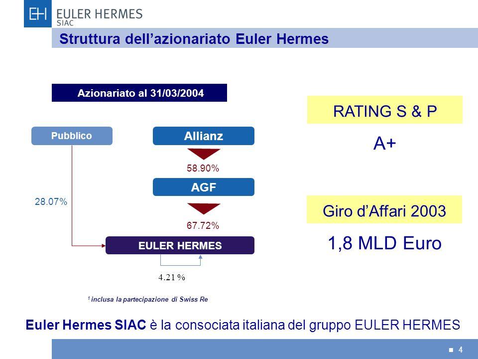 Struttura dell'azionariato Euler Hermes