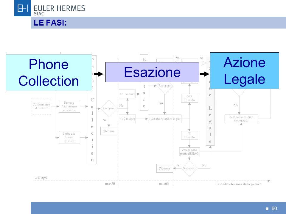 LE FASI: Phone Collection Esazione Azione Legale 60