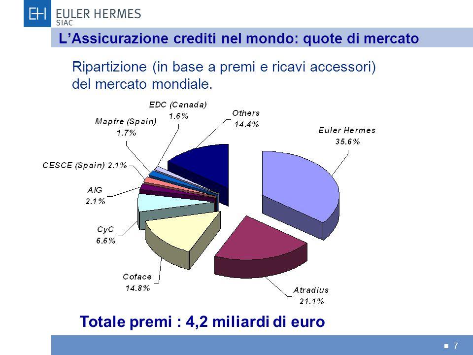 L'Assicurazione crediti nel mondo: quote di mercato