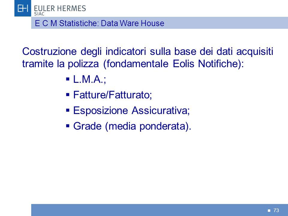 Esposizione Assicurativa; Grade (media ponderata).