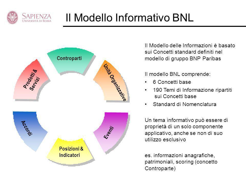 Il Modello Informativo BNL