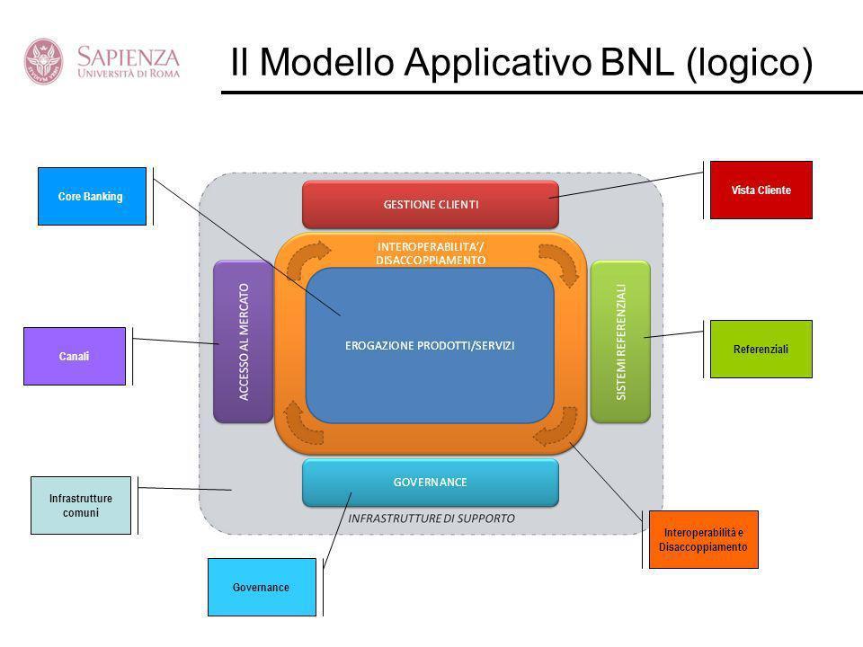 Il Modello Applicativo BNL (logico)