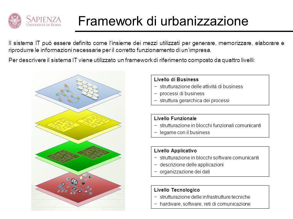 Framework di urbanizzazione