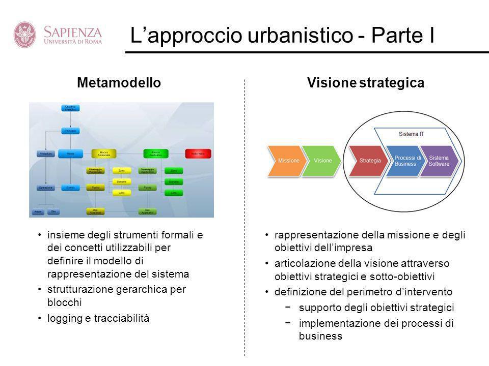 L'approccio urbanistico - Parte I