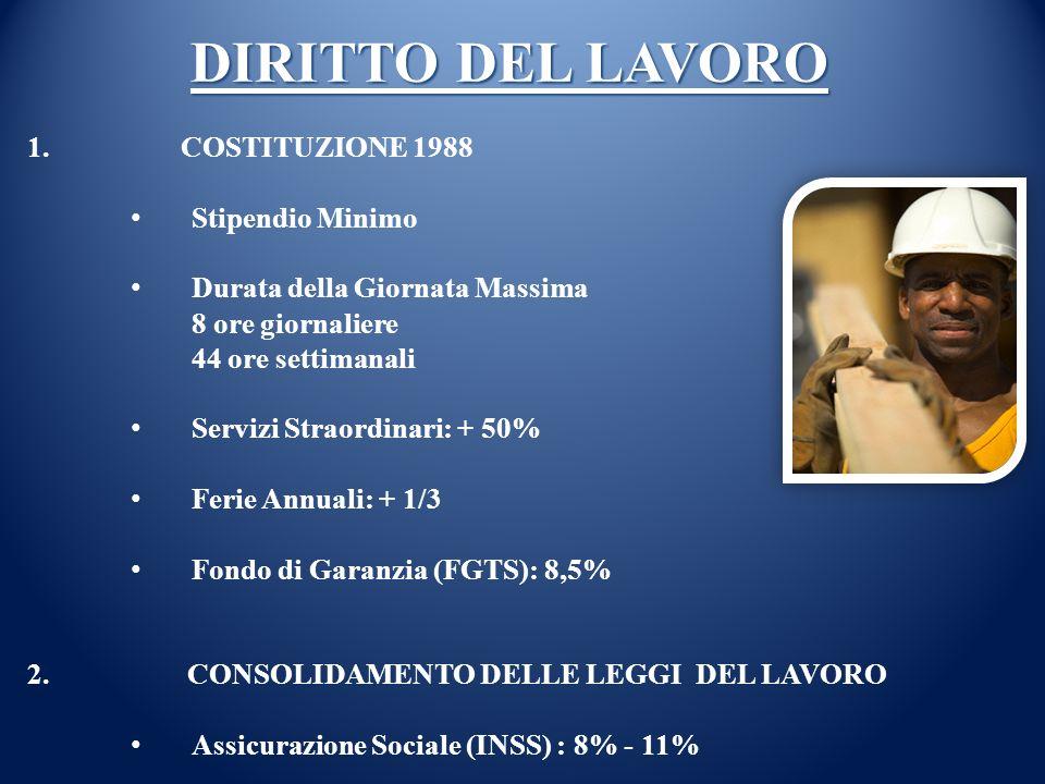 DIRITTO DEL LAVORO 1. COSTITUZIONE 1988 Stipendio Minimo