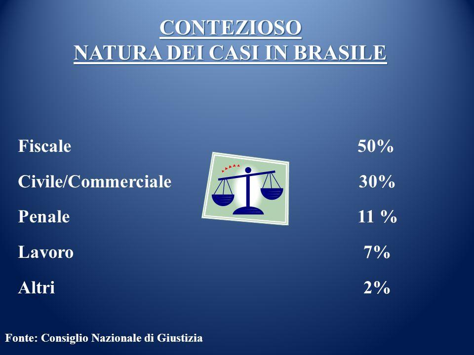 NATURA DEI CASI IN BRASILE