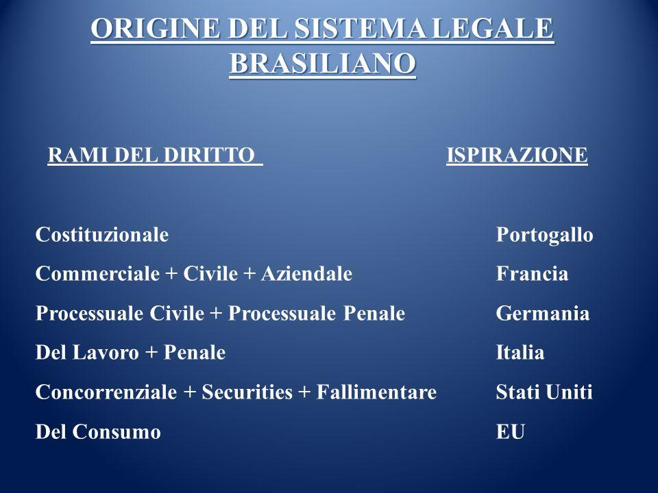 ORIGINE DEL SISTEMA LEGALE BRASILIANO