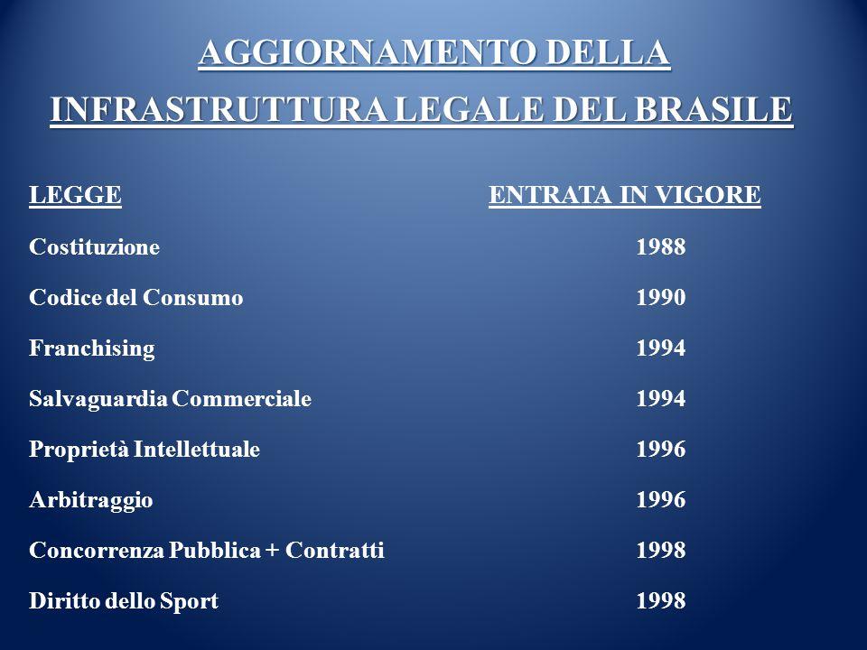 INFRASTRUTTURA LEGALE DEL BRASILE