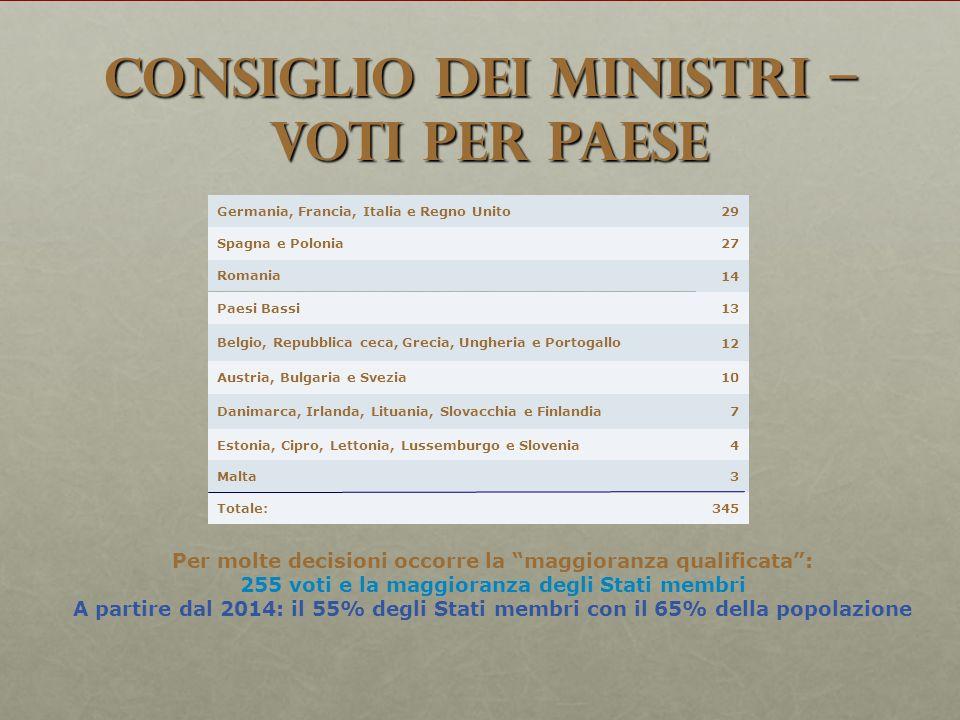 Consiglio dei Ministri – voti per Paese