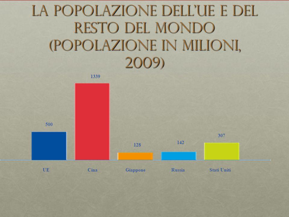 La popolazione dell'UE e del resto del mondo (popolazione in milioni, 2009)