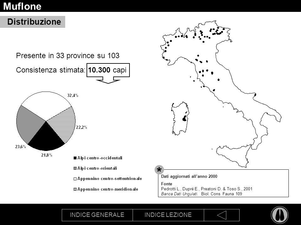 * Muflone Distribuzione Presente in 33 province su 103