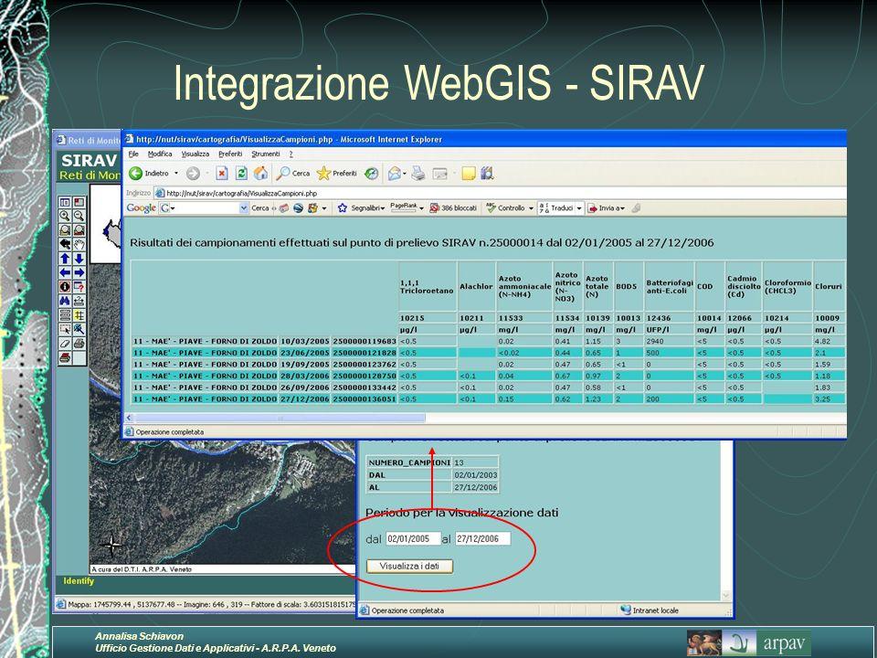 Integrazione WebGIS - SIRAV