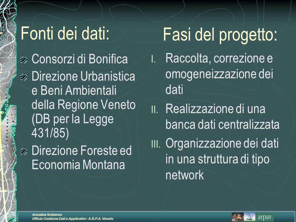 Fonti dei dati: Fasi del progetto: