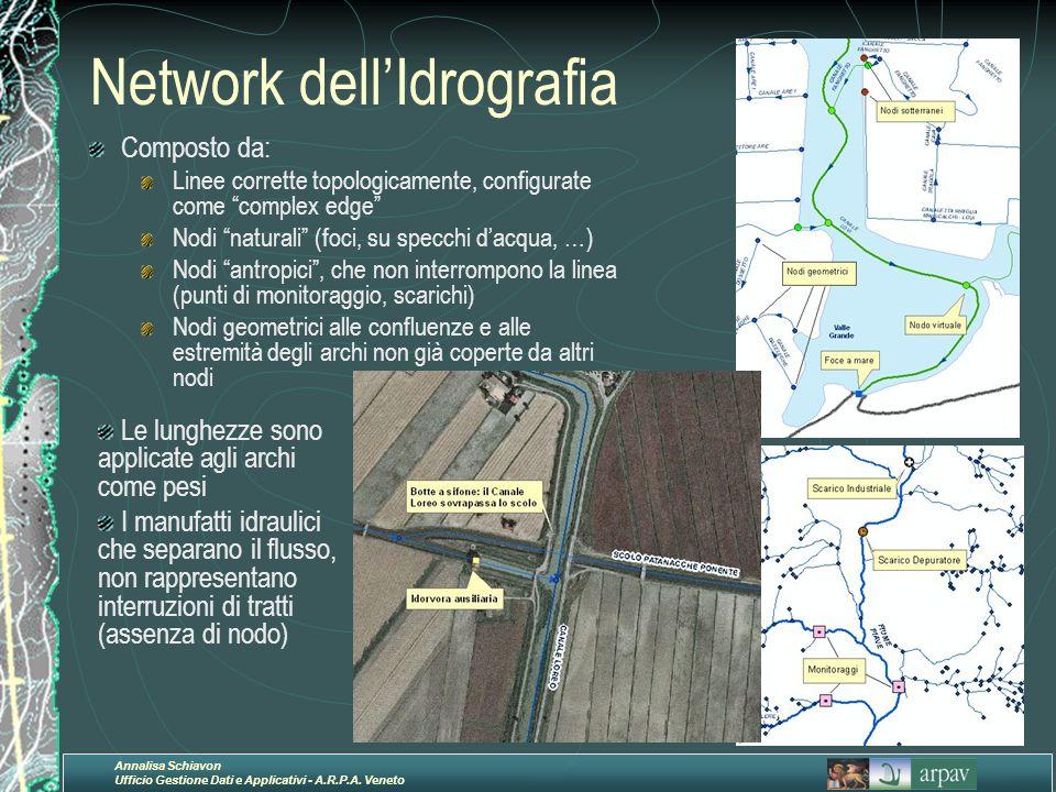 Network dell'Idrografia