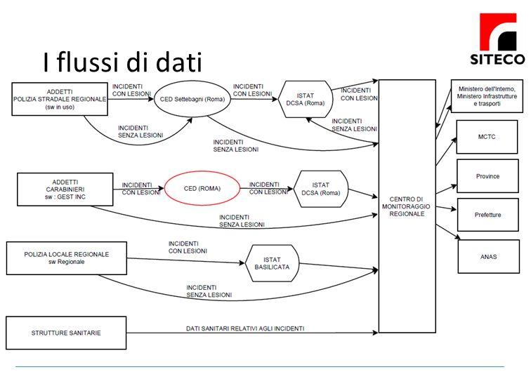 I flussi di dati Diverse fonti di rilevazione incidentalità, locali e nazionali. Centri di monitoraggio provinciali e regionali.