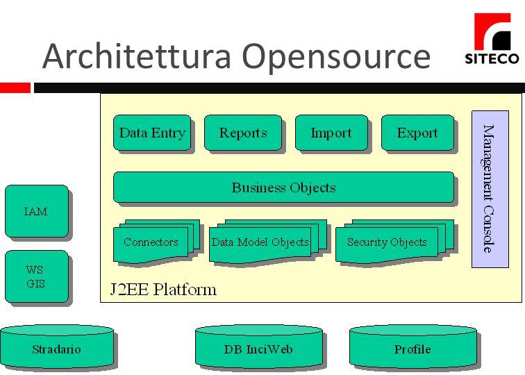 Architettura Opensource