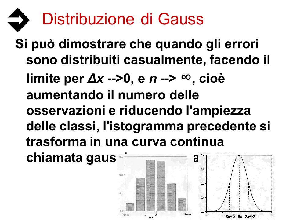 Distribuzione di Gauss