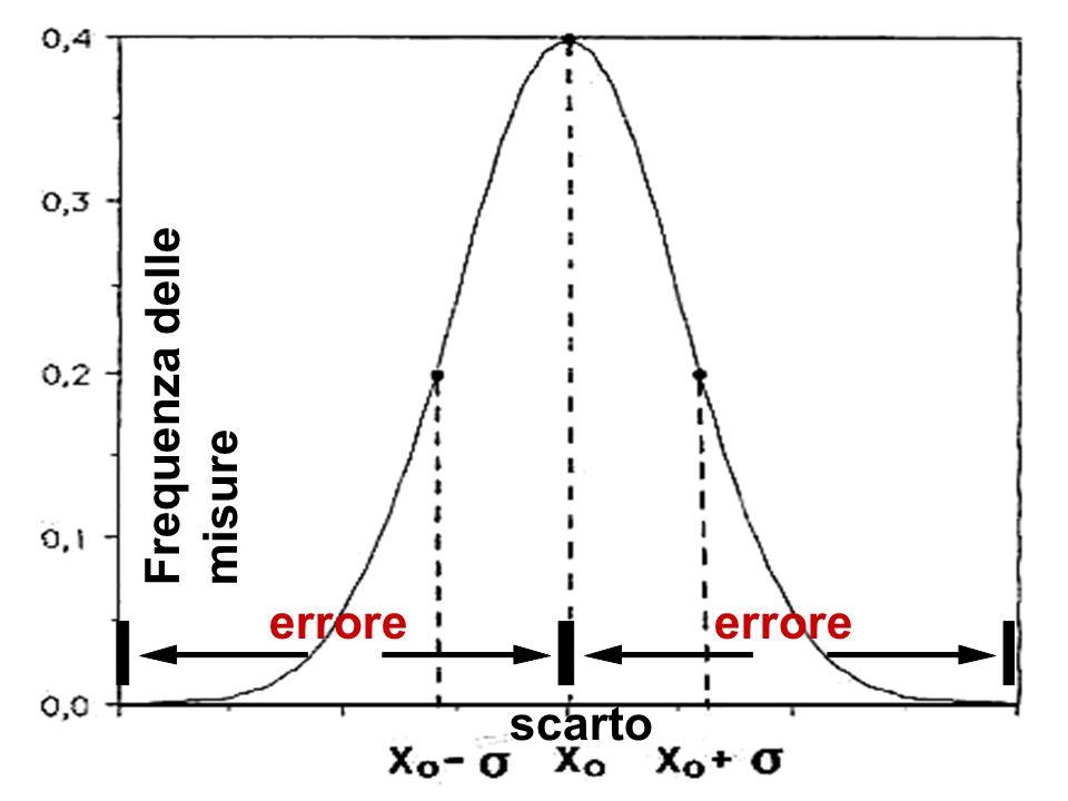 Frequenza delle misure
