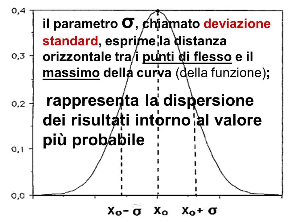 il parametro σ, chiamato deviazione standard, esprime la distanza orizzontale tra i punti di flesso e il massimo della curva (della funzione);