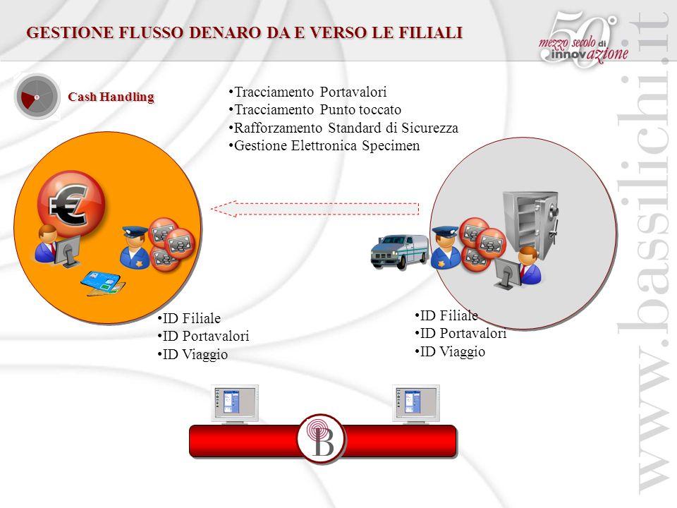 GESTIONE FLUSSO DENARO DA E VERSO LE FILIALI