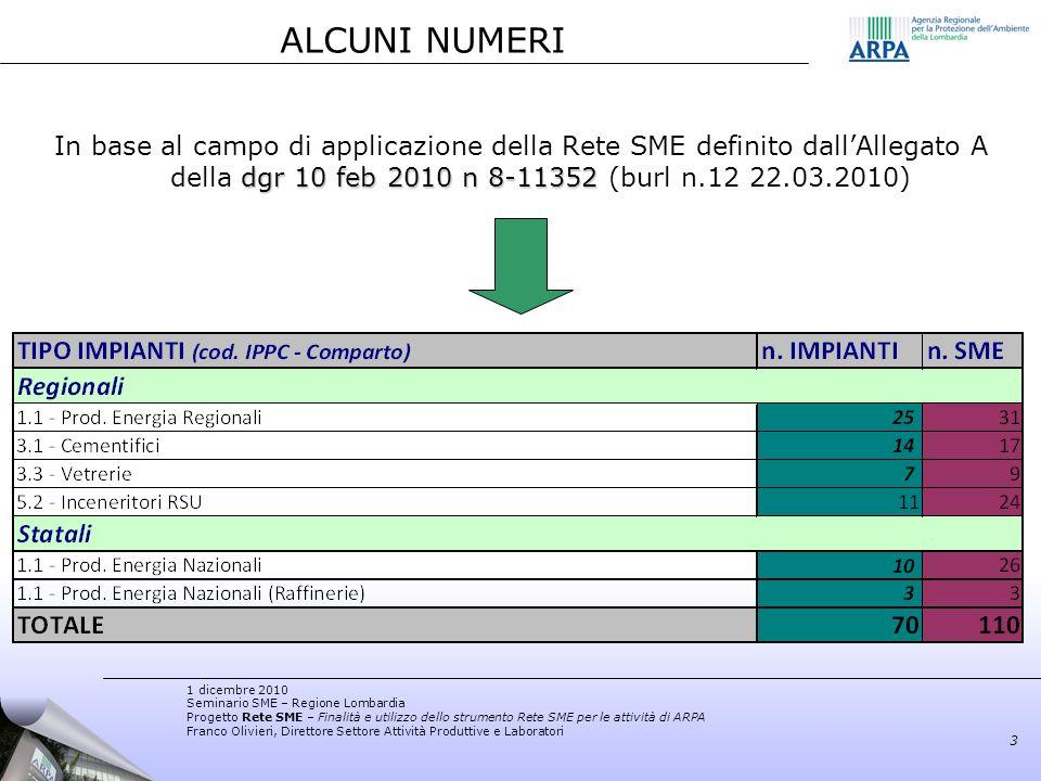 ALCUNI NUMERI In base al campo di applicazione della Rete SME definito dall'Allegato A della dgr 10 feb 2010 n 8-11352 (burl n.12 22.03.2010)