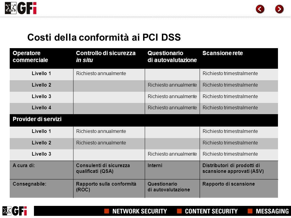 Costi della conformità ai PCI DSS