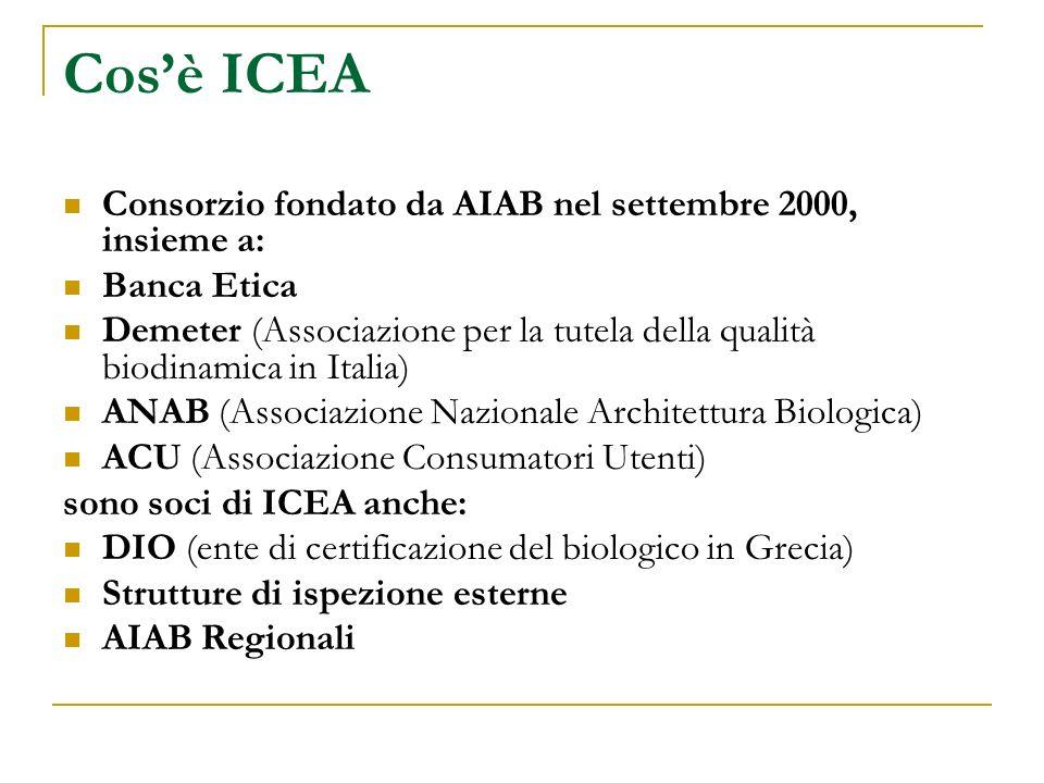Cos'è ICEA Consorzio fondato da AIAB nel settembre 2000, insieme a: