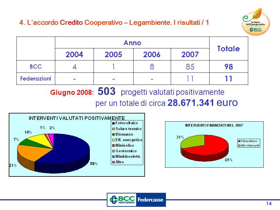 per un totale di circa 28.671.341 euro