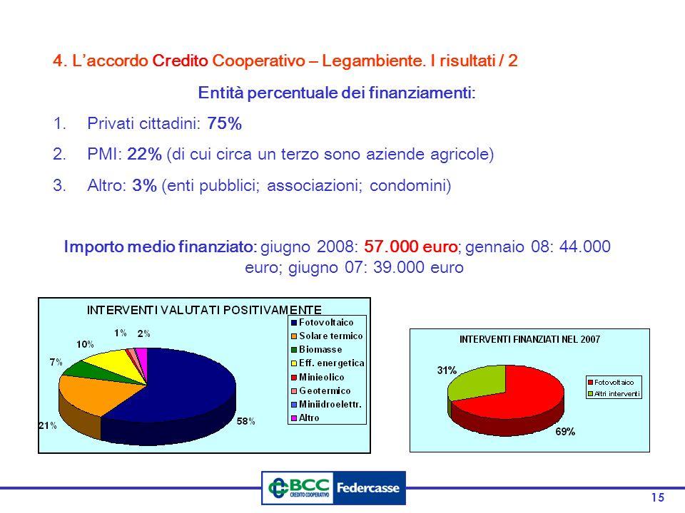 Entità percentuale dei finanziamenti:
