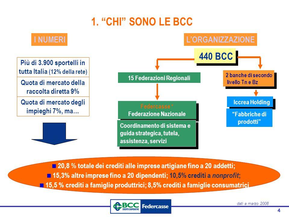 1. CHI SONO LE BCC I NUMERI L'ORGANIZZAZIONE 440 BCC
