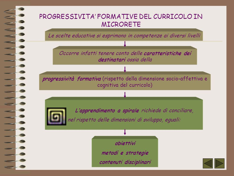 PROGRESSIVITA' FORMATIVE DEL CURRICOLO IN MICRORETE