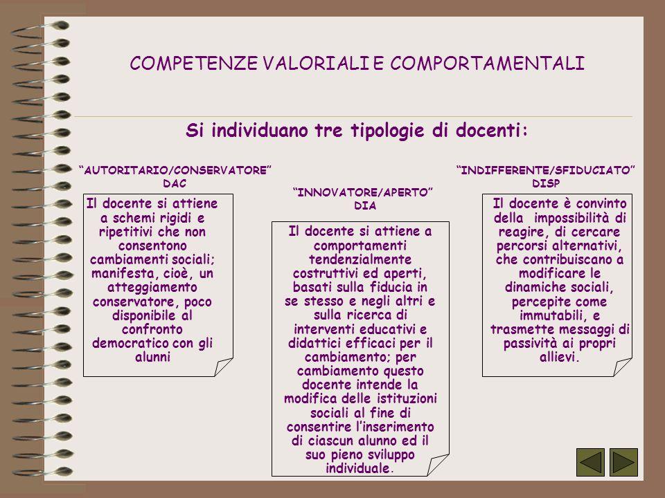AUTORITARIO/CONSERVATORE INDIFFERENTE/SFIDUCIATO