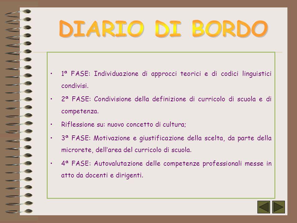 DIARIO DI BORDO 1ª FASE: Individuazione di approcci teorici e di codici linguistici condivisi.
