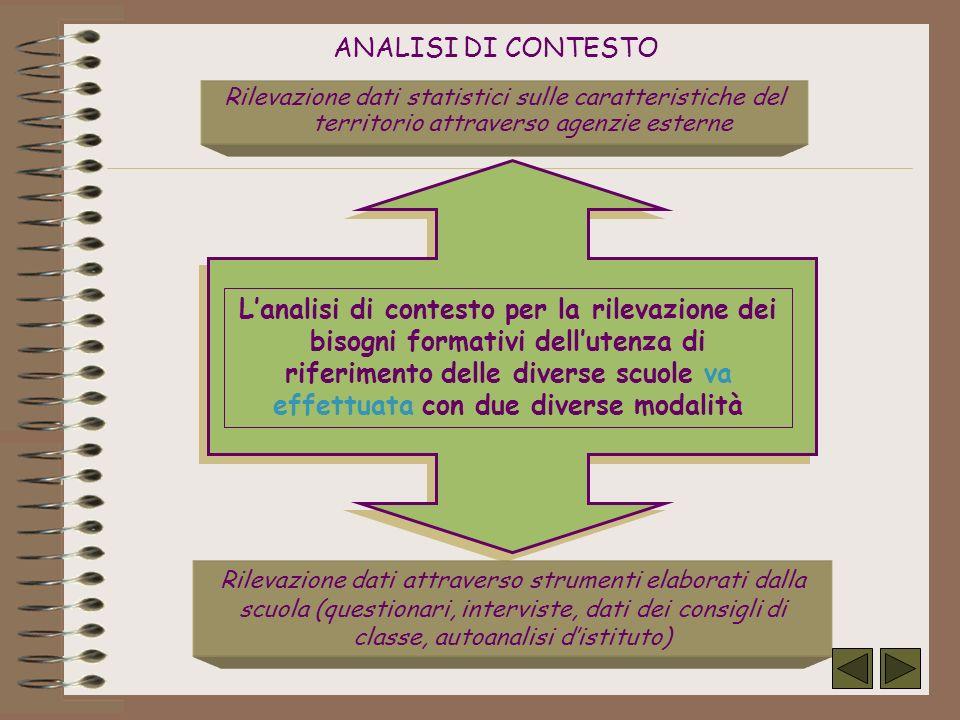 ANALISI DI CONTESTO Rilevazione dati statistici sulle caratteristiche del territorio attraverso agenzie esterne.