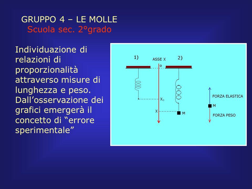 GRUPPO 4 – LE MOLLE Scuola sec. 2°grado.