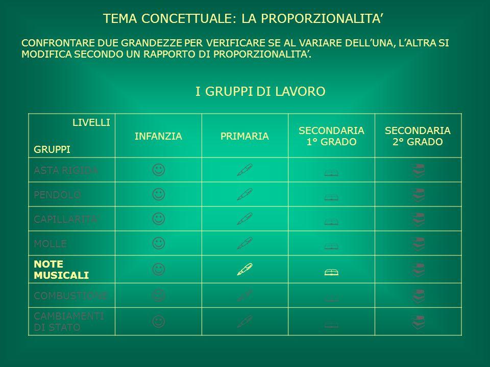TEMA CONCETTUALE: LA PROPORZIONALITA'