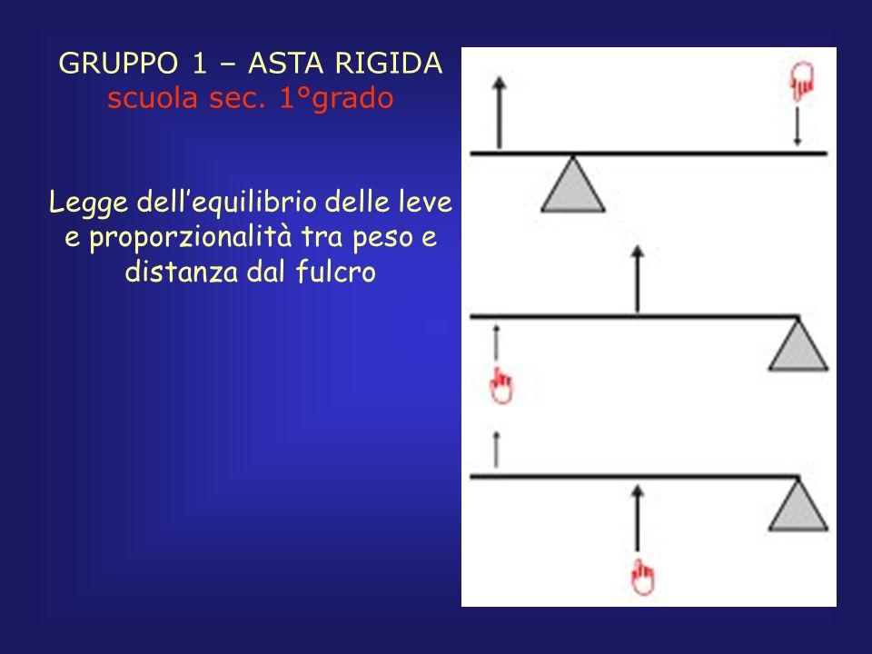 GRUPPO 1 – ASTA RIGIDA scuola sec. 1°grado.