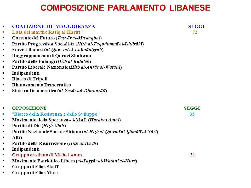 COMPOSIZIONE PARLAMENTO LIBANESE