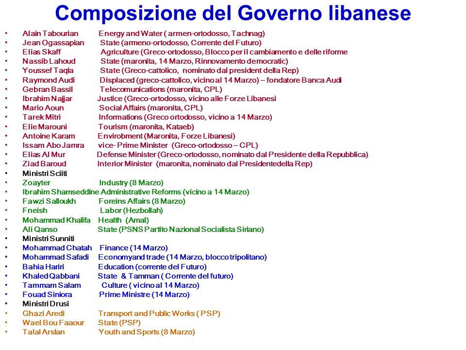 Composizione del Governo libanese